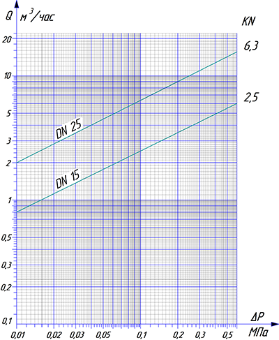 Диаграмма расхода воды РДПД-НО