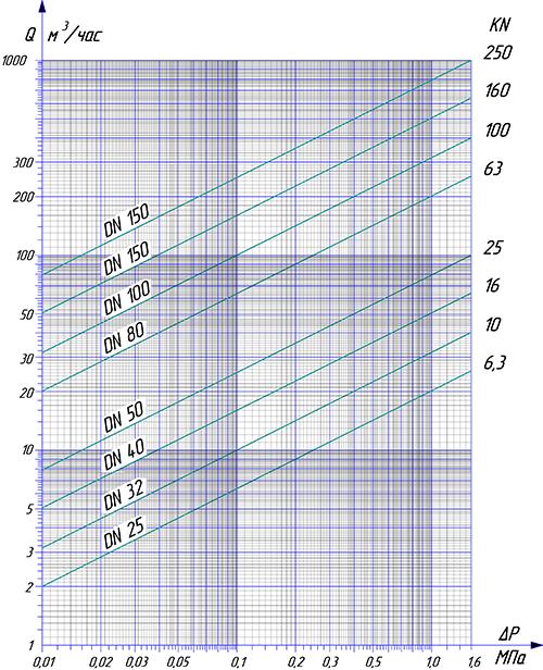 Диаграмма расхода для воды