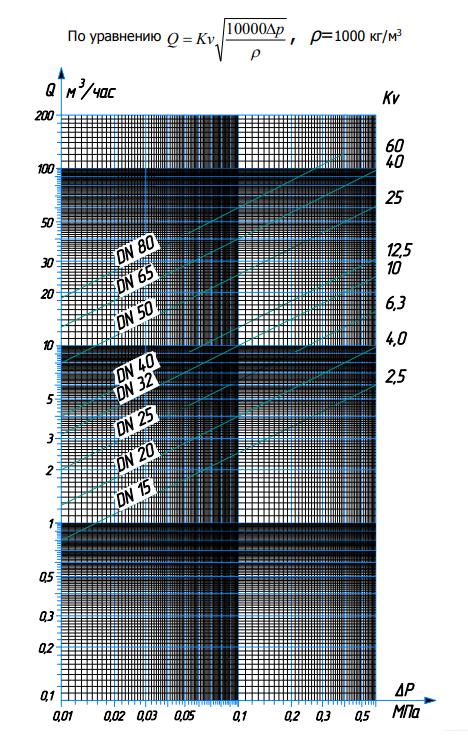 Диграмма расхода для воды РТ-ДО