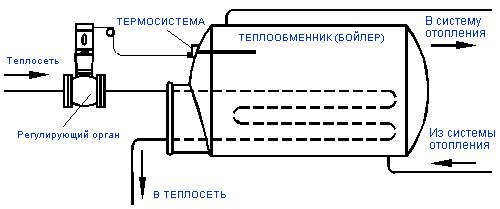 Установка РТ-ДО в системах отопления