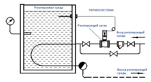 Установка РТ-ДО в системах автоматического поддержания температуры